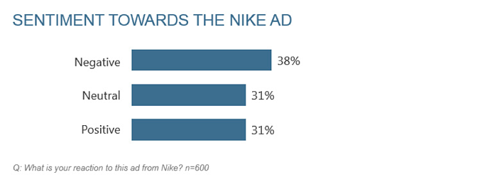 Nike ad sentiment
